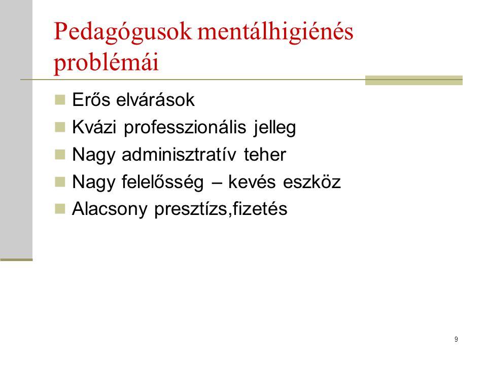 Pedagógusok mentálhigiénés problémái Erős elvárások Kvázi professzionális jelleg Nagy adminisztratív teher Nagy felelősség – kevés eszköz Alacsony pre