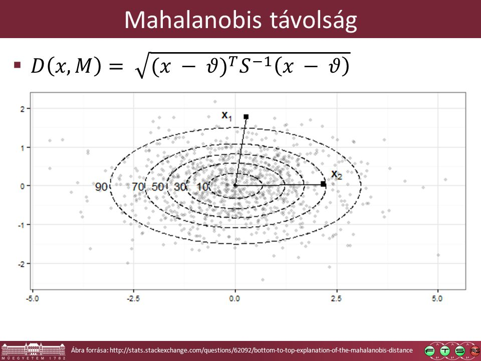 Mahalanobis távolság Ábra forrása: http://stats.stackexchange.com/questions/62092/bottom-to-top-explanation-of-the-mahalanobis-distance