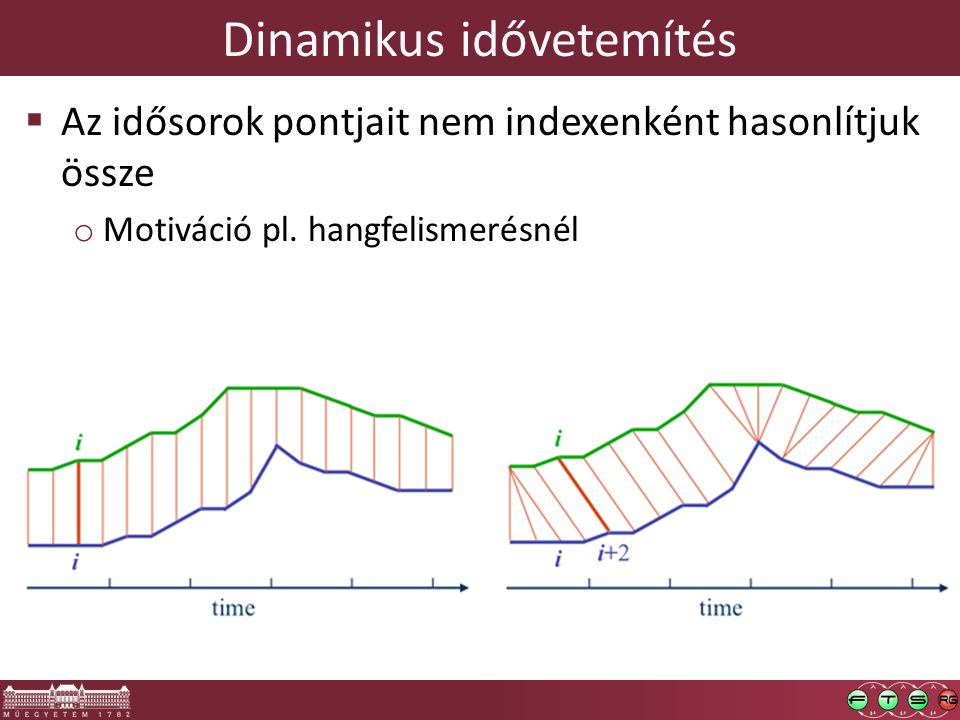 Dinamikus idővetemítés  Az idősorok pontjait nem indexenként hasonlítjuk össze o Motiváció pl. hangfelismerésnél