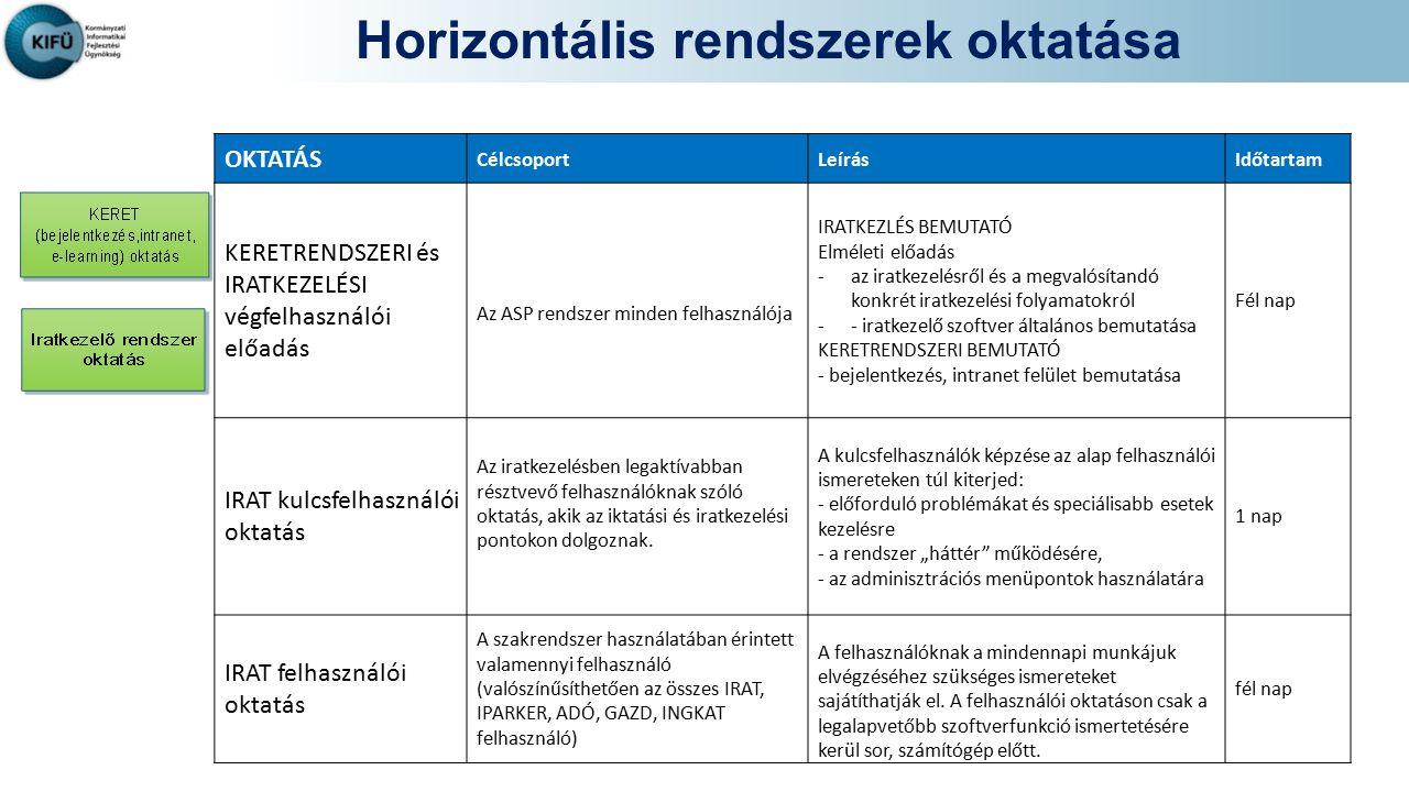 Horizontális rendszerek oktatása OKTATÁS CélcsoportLeírásIdőtartam KERETRENDSZERI és IRATKEZELÉSI végfelhasználói előadás Az ASP rendszer minden felha