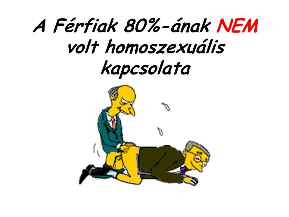 A Férfiak 80%-ának NEM volt homoszexuális kapcsolata