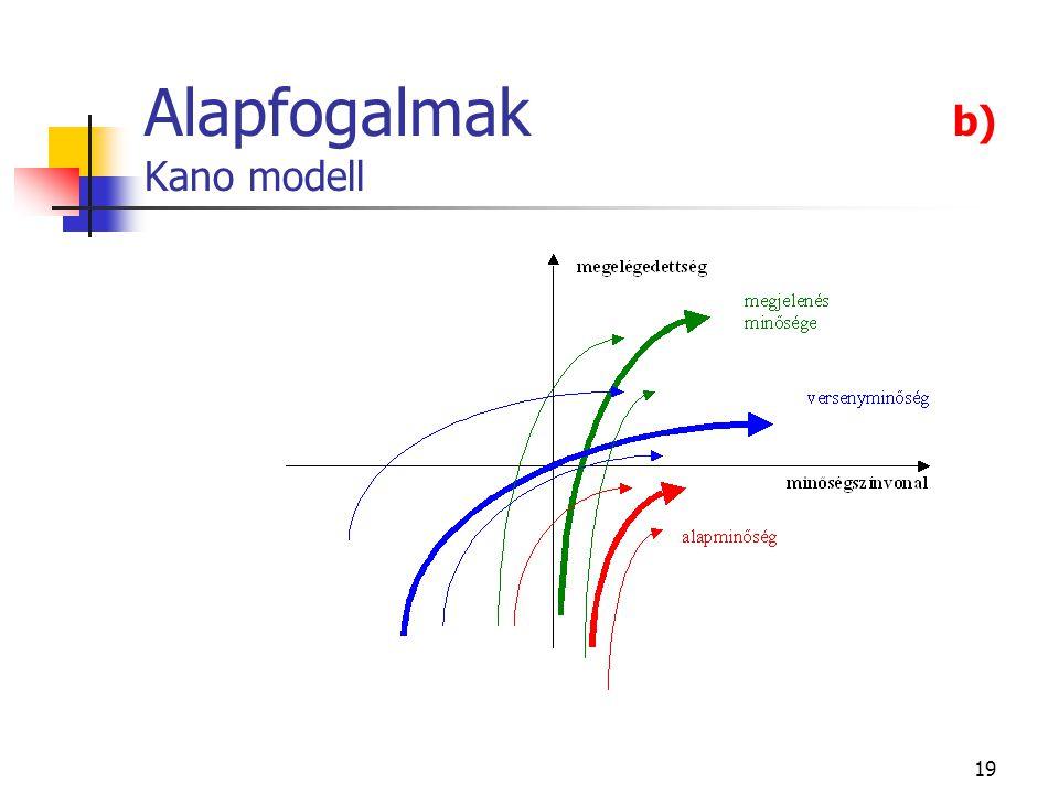 19 Alapfogalmak b) Kano modell