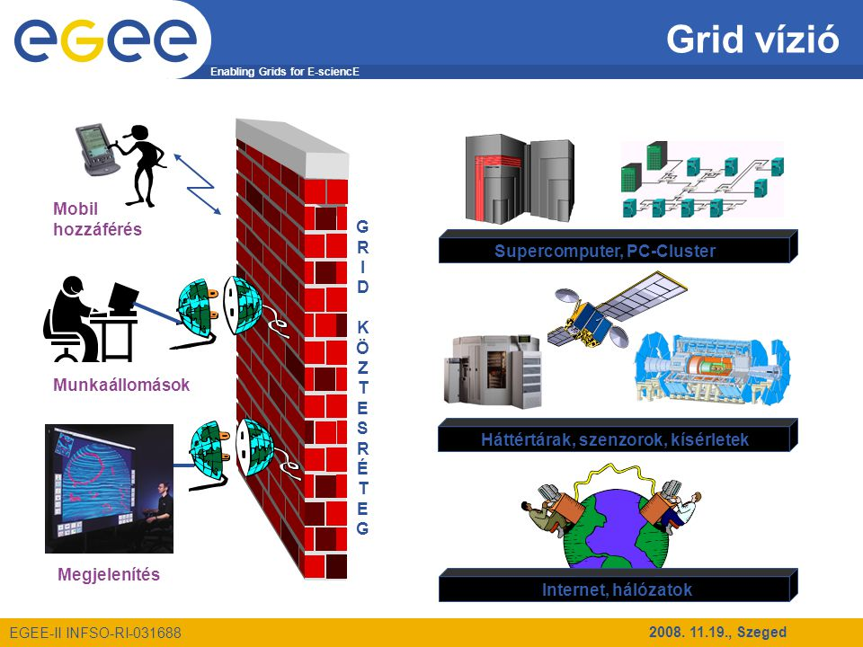 Enabling Grids for E-sciencE EGEE-II INFSO-RI-031688 2008. 11.19., Szeged Grid vízió GRIDKÖZTESRÉTEGGRIDKÖZTESRÉTEG Megjelenítés Munkaállomások Mobil