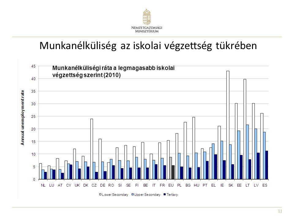 11 Munkanélküliség az iskolai végzettség tükrében Munkanélküliségi ráta a legmagasabb iskolai végzettség szerint (2010)