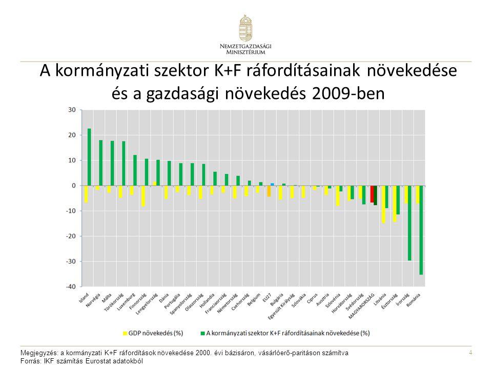 4 A kormányzati szektor K+F ráfordításainak növekedése és a gazdasági növekedés 2009-ben Megjegyzés: a kormányzati K+F ráfordítások növekedése 2000.