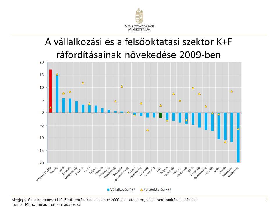 5 A vállalkozási és a felsőoktatási szektor K+F ráfordításainak növekedése 2009-ben Megjegyzés: a kormányzati K+F ráfordítások növekedése 2000.