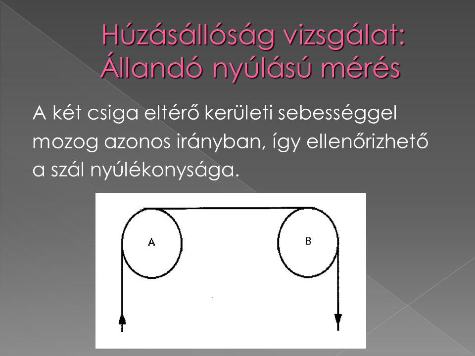 A két csiga eltérő kerületi sebességgel mozog azonos irányban, így ellenőrizhető a szál nyúlékonysága.