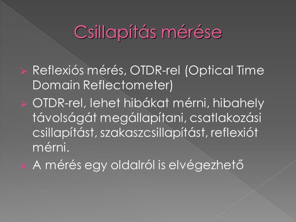 Reflexiós mérés, OTDR-rel (Optical Time Domain Reflectometer)  OTDR-rel, lehet hibákat mérni, hibahely távolságát megállapítani, csatlakozási csill