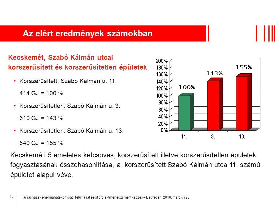 13 Az elért eredmények számokban Kecskeméti 5 emeletes kétcsöves, korszerűsített illetve korszerűsítetlen épületek fogyasztásának összehasonlítása, a
