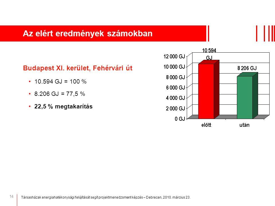 14 Az elért eredmények számokban Budapest XI. kerület, Fehérvári út 10.594 GJ = 100 % 8.206 GJ = 77,5 % 22,5 % megtakarítás Társasházak energiahatékon