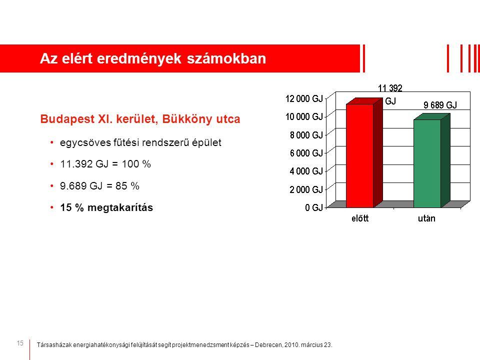 15 Az elért eredmények számokban Budapest XI. kerület, Bükköny utca egycsöves fűtési rendszerű épület 11.392 GJ = 100 % 9.689 GJ = 85 % 15 % megtakarí