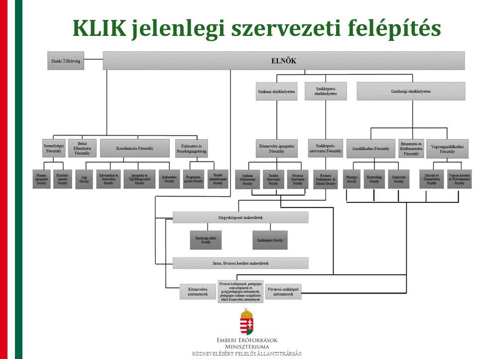 KLIK jelenlegi szervezeti felépítés KÖZNEVELÉSÉRT FELELŐS ÁLLAMTITKÁRSÁG