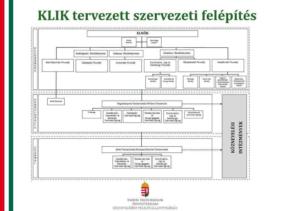 KLIK tervezett szervezeti felépítés KÖZNEVELÉSÉRT FELELŐS ÁLLAMTITKÁRSÁG