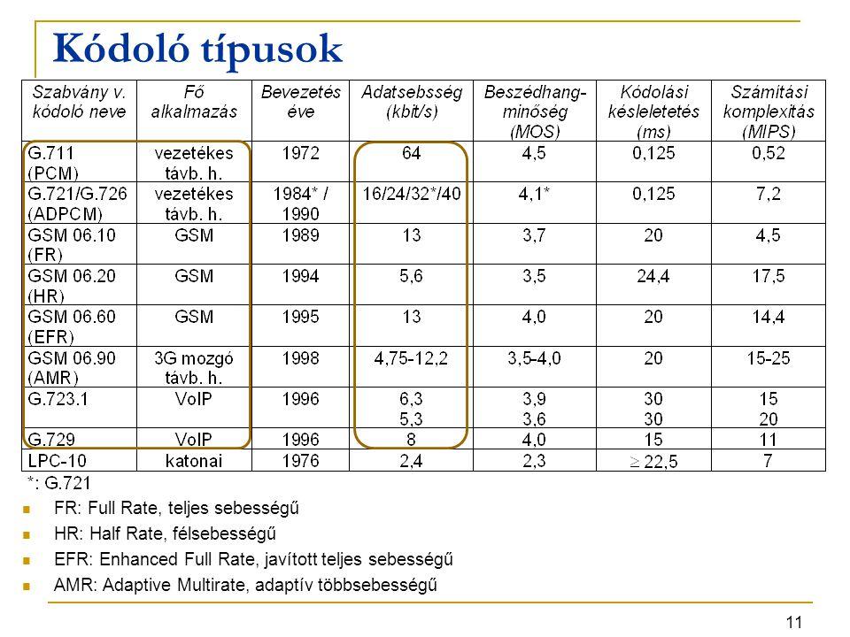 11 Kódoló típusok FR: Full Rate, teljes sebességű HR: Half Rate, félsebességű EFR: Enhanced Full Rate, javított teljes sebességű AMR: Adaptive Multira