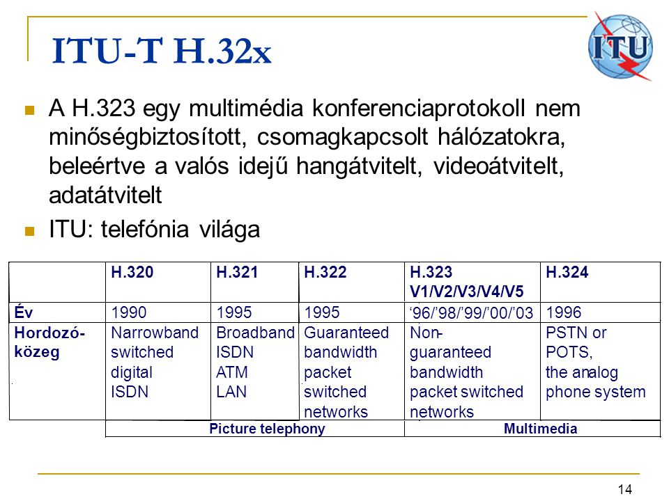 14 ITU-T H.32x H.320 H.321 H.322 H.323 V1/V2/V3/V4/V5 H.324 Év 1990 1995 '96/'98/'99/'00/'03 1996 Hordozó- közeg Narrowband switched digital ISDN Broadband ISDN ATM LAN Guaranteed bandwidth packet switched networks Non- guaranteed bandwidth packet switched networks PSTN or POTS, the analog phone system Picture telephony Multimedia A H.323 egy multimédia konferenciaprotokoll nem minőségbiztosított, csomagkapcsolt hálózatokra, beleértve a valós idejű hangátvitelt, videoátvitelt, adatátvitelt ITU: telefónia világa