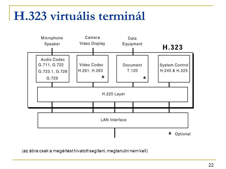 22 H.323 virtuális terminál (az ábra csak a megértést hivatott segíteni, megtanulni nem kell)