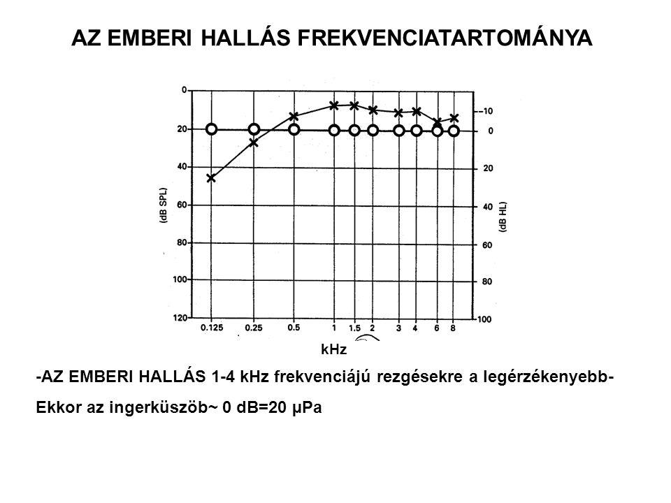 AZ EMBERI HALLÁS FREKVENCIATARTOMÁNYA kHz -AZ EMBERI HALLÁS 1-4 kHz frekvenciájú rezgésekre a legérzékenyebb- Ekkor az ingerküszöb~ 0 dB=20 µPa