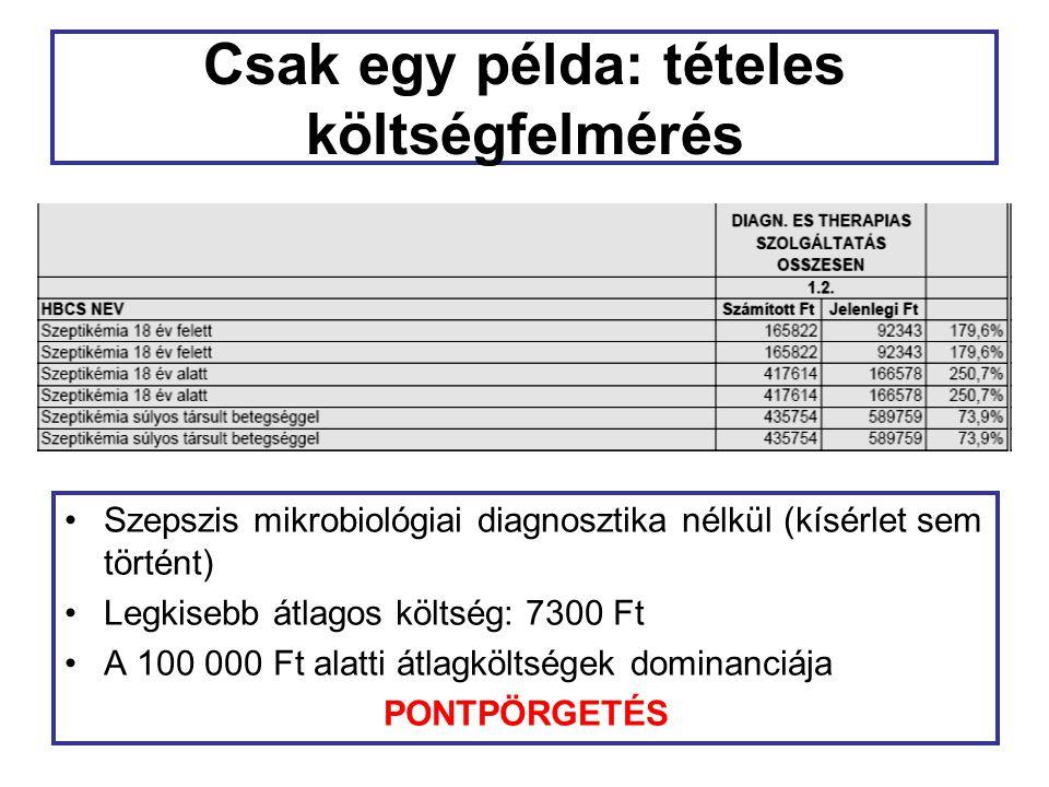 Csak egy példa: tételes költségfelmérés Szepszis mikrobiológiai diagnosztika nélkül (kísérlet sem történt) Legkisebb átlagos költség: 7300 Ft A 100 000 Ft alatti átlagköltségek dominanciája PONTPÖRGETÉS