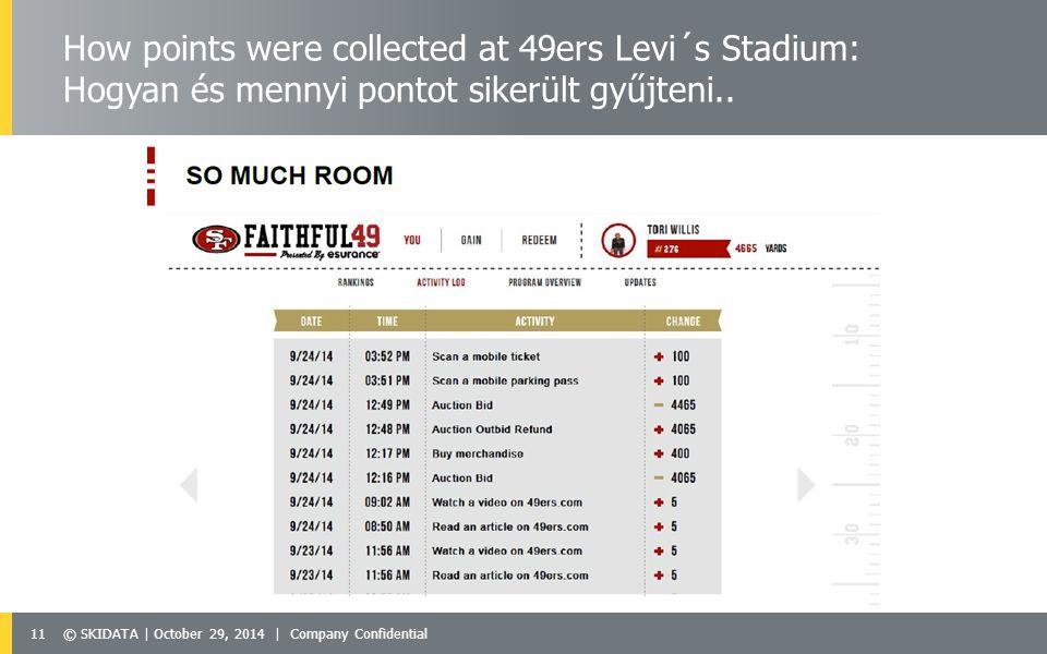 11© SKIDATA | October 29, 2014 | Company Confidential How points were collected at 49ers Levi´s Stadium: Hogyan és mennyi pontot sikerült gyűjteni..