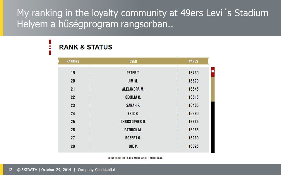 12© SKIDATA | October 29, 2014 | Company Confidential My ranking in the loyalty community at 49ers Levi´s Stadium Helyem a hűségprogram rangsorban..