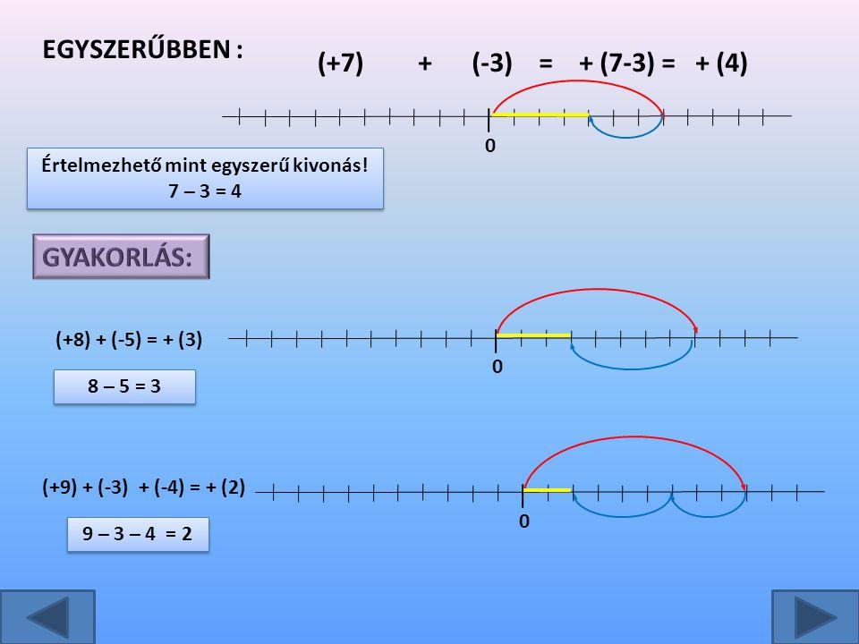 9 – 3 – 4 = 2 8 – 5 = 3 Értelmezhető mint egyszerű kivonás! 7 – 3 = 4 Értelmezhető mint egyszerű kivonás! 7 – 3 = 4 EGYSZERŰBBEN : (+7)+(-3)=+ (7-3) =