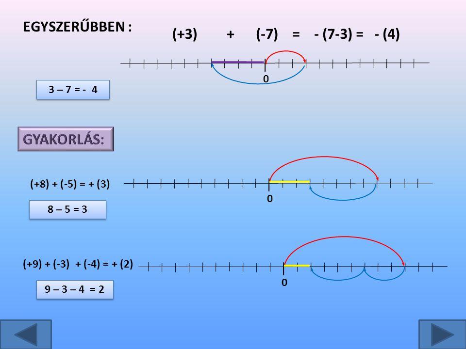 9 – 3 – 4 = 2 8 – 5 = 3 3 – 7 = - 4 EGYSZERŰBBEN : (+3)+(-7)=- (7-3) = - (4) 0 (+8) + (-5) = + (3) 0 (+9) + (-3) + (-4) = + (2) 0