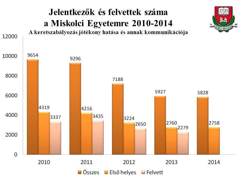 Jelentkezők és felvettek száma a Miskolci Egyetemre 2010-2014 A keretszabályozás jótékony hatása és annak kommunikációja