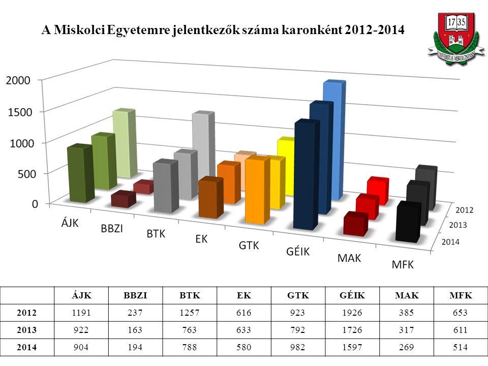A Miskolci Egyetemre jelentkezők száma karonként 2012-2014 ÁJKBBZIBTKEKGTKGÉIKMAKMFK 2012119123712576169231926385653 20139221637636337921726317611 201