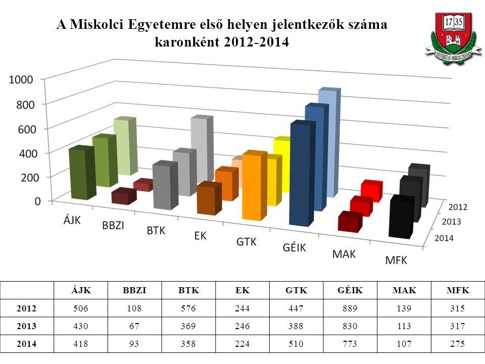 A Miskolci Egyetemre első helyen jelentkezők száma karonként 2012-2014 ÁJKBBZIBTKEKGTKGÉIKMAKMFK 2012506108576244447889139315 201343067369246388830113