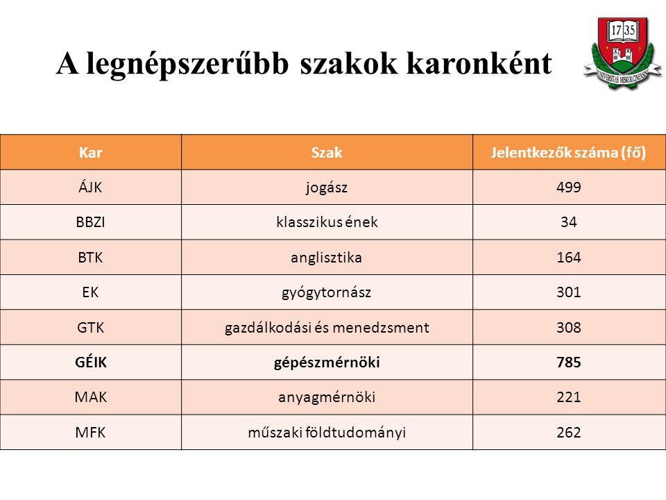 A legnépszerűbb szakok karonként KarSzakJelentkezők száma (fő) ÁJKjogász499 BBZIklasszikus ének34 BTKanglisztika164 EKgyógytornász301 GTKgazdálkodási