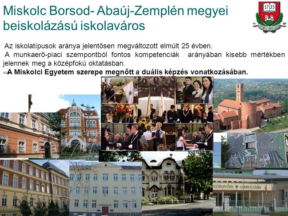 Miskolc Borsod- Abaúj-Zemplén megyei beiskolázású iskolaváros Az iskolatípusok aránya jelentősen megváltozott elmúlt 25 évben. A munkaerő-piaci szempo