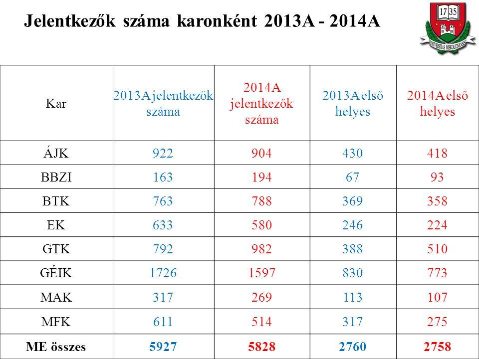 Jelentkezők száma karonként 2013A - 2014A Kar 2013A jelentkezők száma 2014A jelentkezők száma 2013A első helyes 2014A első helyes ÁJK922904430418 BBZI