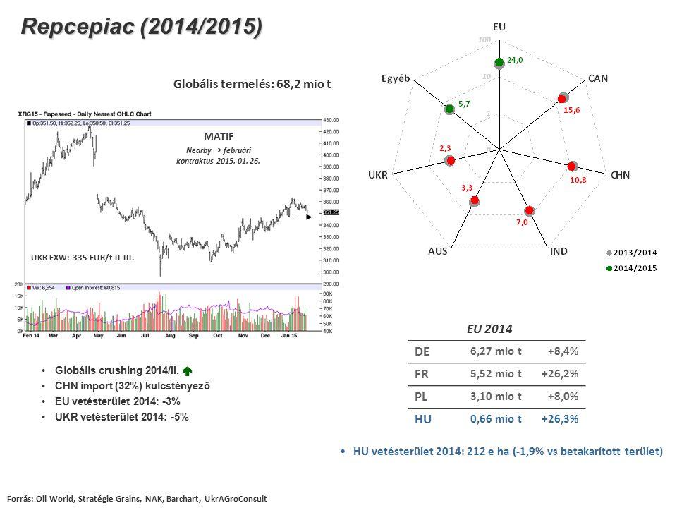 Repcepiac (2014/2015) Forrás: Oil World, Stratégie Grains, NAK, Barchart, UkrAGroConsult EU 2014 DE 6,27 mio t+8,4% FR 5,52 mio t+26,2% PL 3,10 mio t+