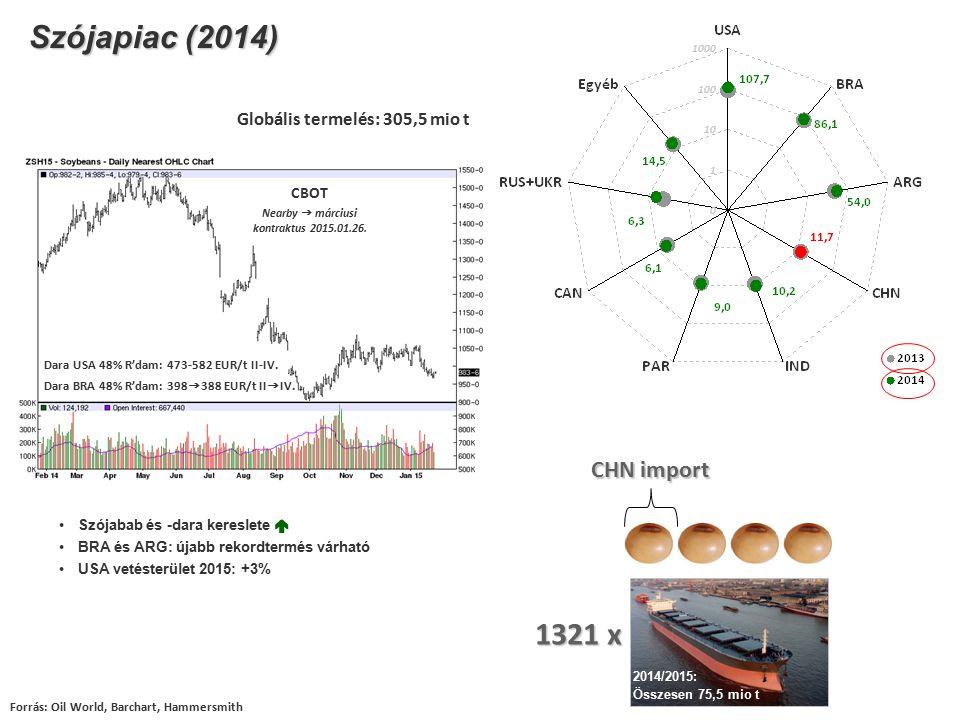 Szójapiac (2014) Forrás: Oil World, Barchart, Hammersmith CHN import Globális termelés: 305,5 mio t Szójabab és -dara kereslete  BRA és ARG: újabb re