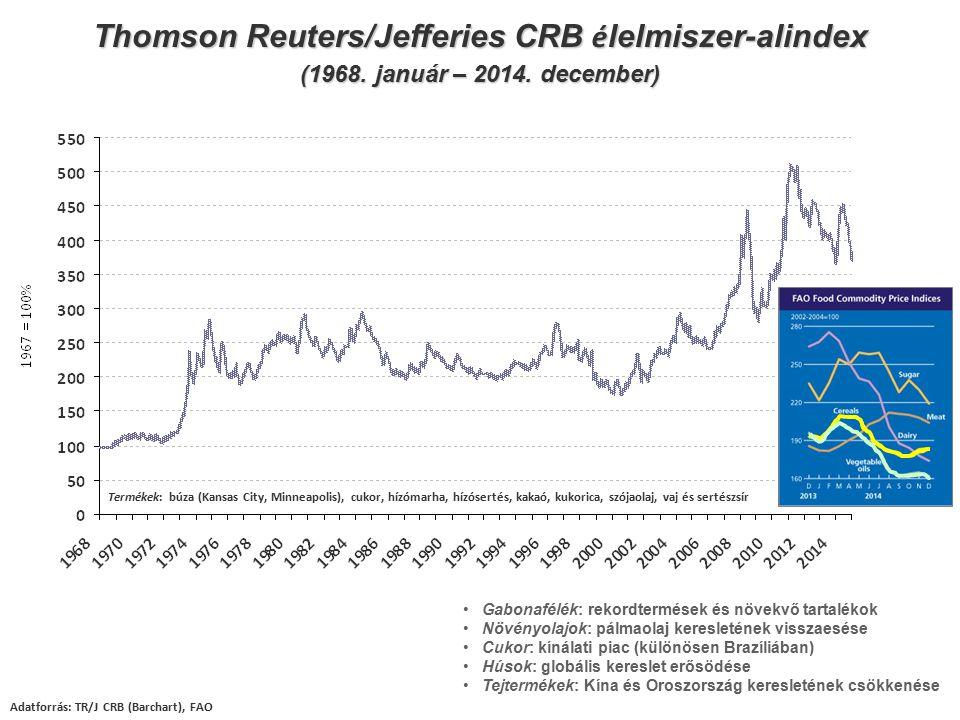 Thomson Reuters/Jefferies CRB é lelmiszer-alindex (1968. január – 2014. december) Adatforrás: TR/J CRB (Barchart), FAO Termékek: búza (Kansas City, Mi