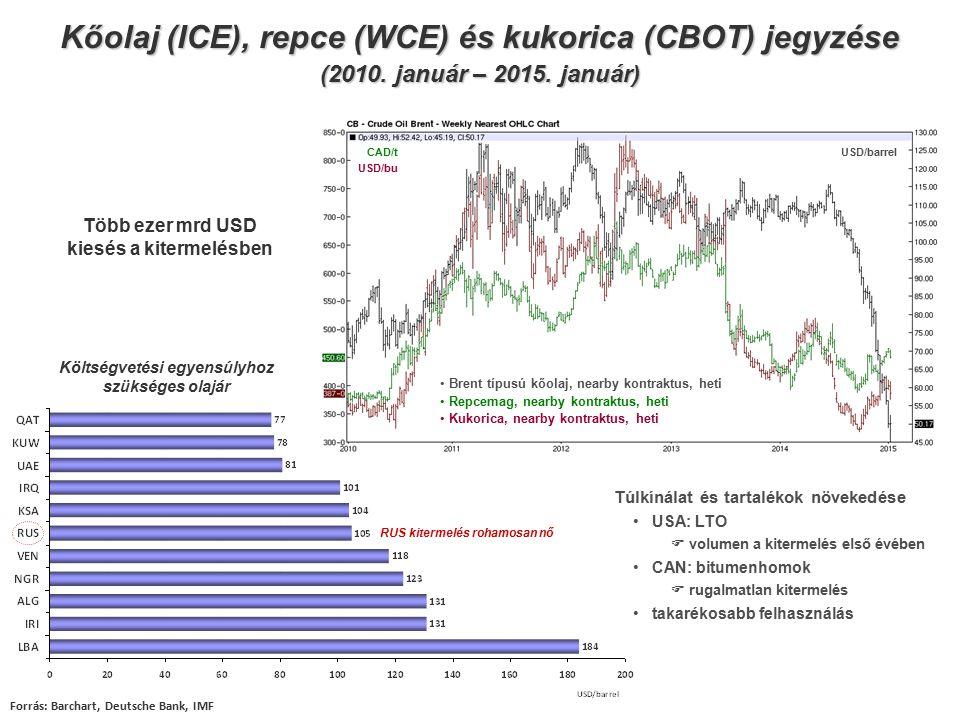 Kőolaj (ICE), repce (WCE) és kukorica (CBOT) jegyzése (2010. január – 2015. január) Költségvetési egyensúlyhoz szükséges olajár Forrás: Barchart, Deut