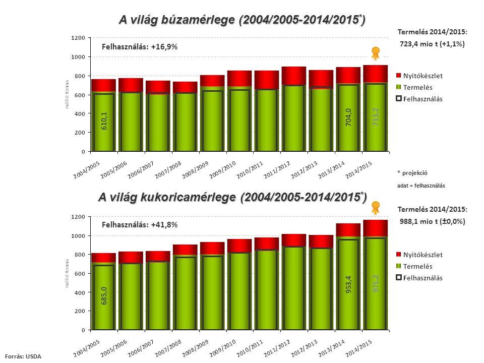 Búzapiac (2014/2015) Globális termelés: 723,4 mio t Forrás: USDA, Stratégie Grains, KSH, Barchart, Hammersmith EU 2014EU 2015 FR 37,48 mio t+1,7%37,19 mio t DE 27,58 mio t+10,5%25,66 mio t PL 11,58 mio t+22,3%10,70 mio t RO 7,56 mio t+3,7%6,76 mio t HU 5,24 mio t+3,5% HU vetésterület 2014: 1,09 mio ha (-0,9% vs betakarított terület) Export: EU, UKR, RUS  USA, CAN, KAZ  EU vetésterület 2014: -1% UKR vetésterület 2014: +7% RUS állapotminősítés  MARS: fagykár veszélye RUS: exportvám februártól MATIF Nearby  márciusi kontraktus 2015.
