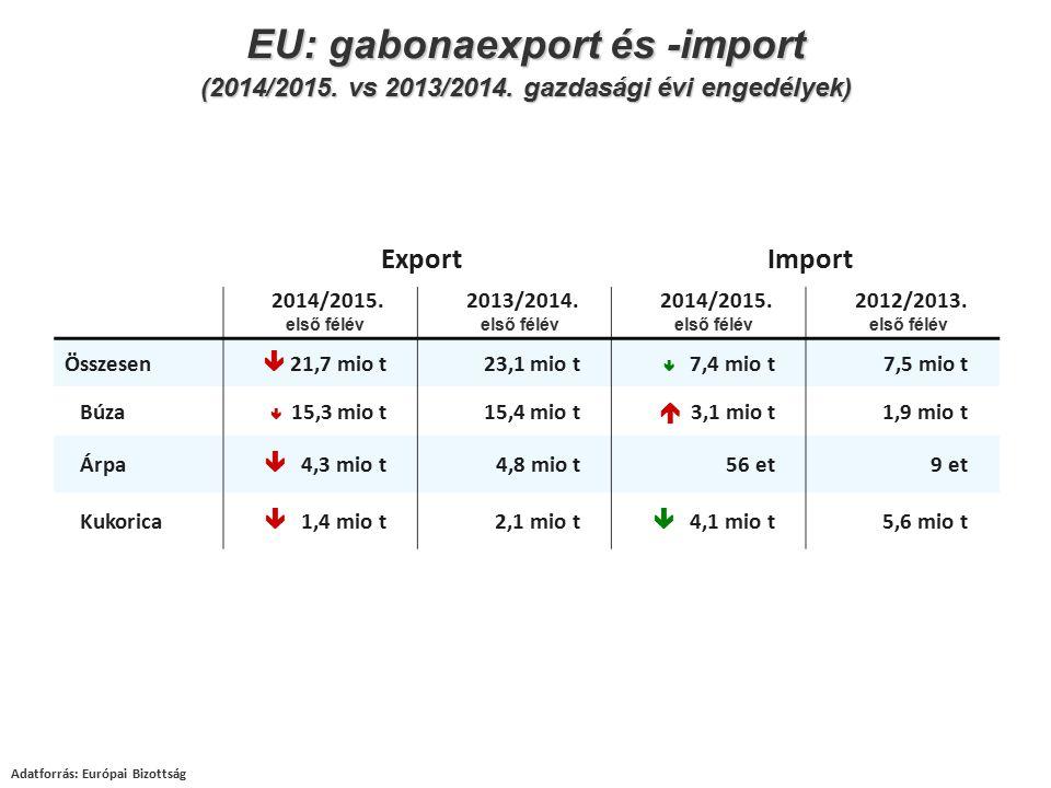 Adatforrás: Európai Bizottság EU: gabonaexport és -import (2014/2015. vs 2013/2014. gazdasági évi engedélyek) ExportImport 2014/2015. első félév 2013/