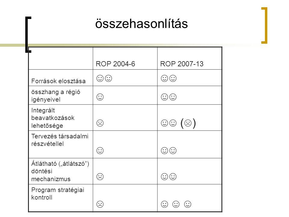 """összehasonlítás ROP 2004-6ROP 2007-13 Források elosztása ☺☺ összhang a régió igényeivel ☺☺☺ Integrált beavatkozások lehetősége ☹☺☺ ( ☹ ) Tervezés társadalmi részvétellel ☺☺☺ Átlátható (""""átlátszó ) döntési mechanizmus ☹☺☺ Program stratégiai kontroll ☹☺ ☺ ☺"""