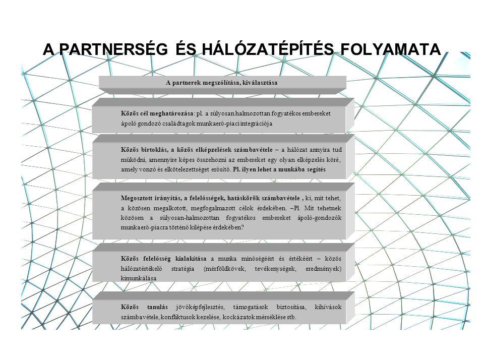A PARTNERSÉG ÉS HÁLÓZATÉPÍTÉS FOLYAMATA A partnerek megszólítása, kiválasztása Közös cél meghatározása: pl.