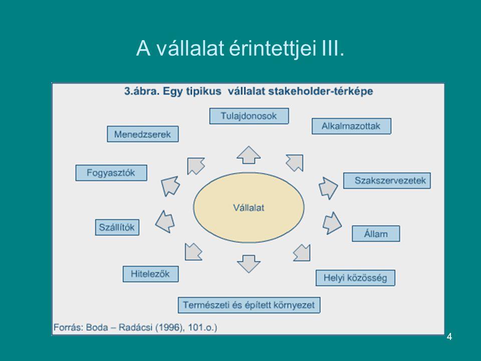 5 A stakeholder-menedzsment etikai elemei I.