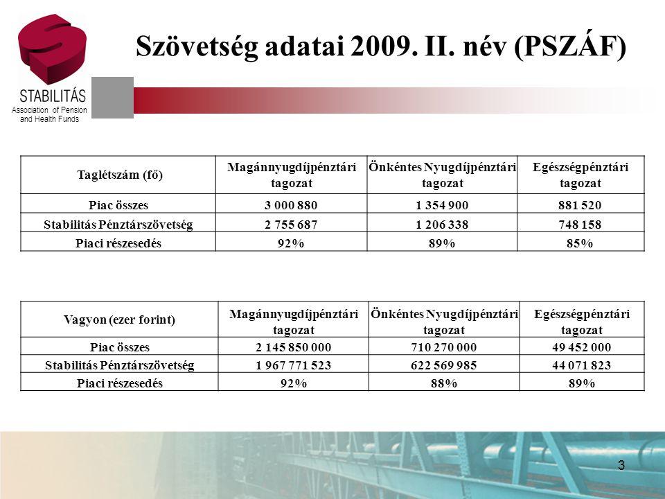 Association of Pension and Health Funds 4 Pénztári szféra történései – 2009.