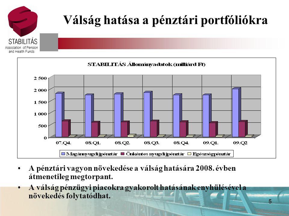 Association of Pension and Health Funds Nyugdíjpénztári kockázatok Piaci kockázat Elégtelen megtakarítások Infláció Likviditási kockázat Várható élettartam Szabályozási kockázat Befektetési korlátok, diverzifikáció, nemzetközi tőketranszfer VPR rendszer, költségplafonok, hatékony működés Nyugdíjpénztári megtakarítások reálértékének megőrzése Teljesen fedezett rendszer, többszintű garanciarendszer Egészségpénztár – egészségmegőrző szolgáltatások Hatékony érdekvédelem