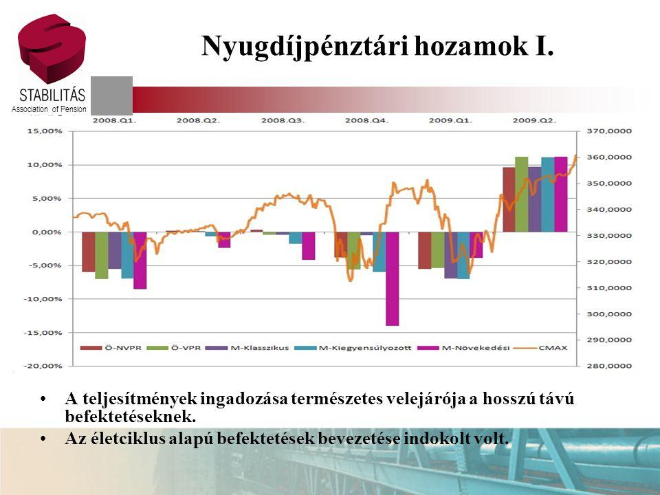 Association of Pension and Health Funds Nyugdíjpénztári hozamok II.
