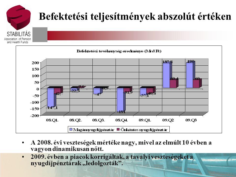 Association of Pension and Health Funds Befektetési teljesítmények abszolút értéken A 2008.