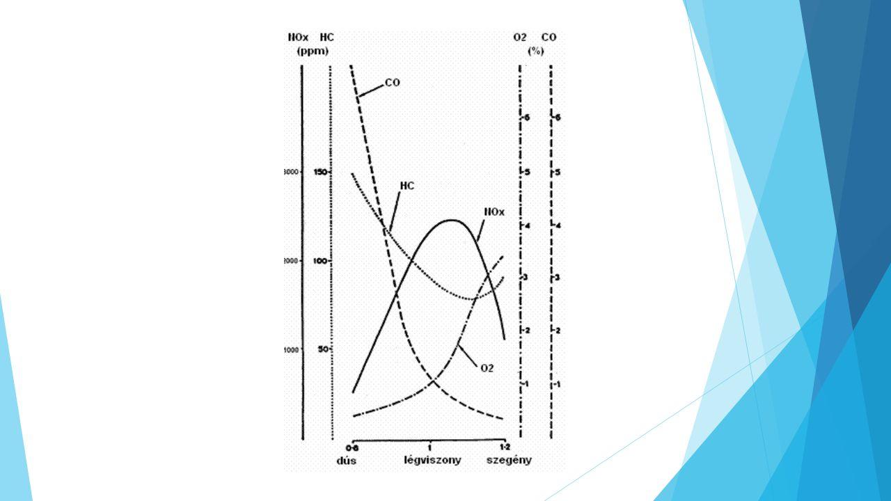 Metanol szintézis folyamatábrája