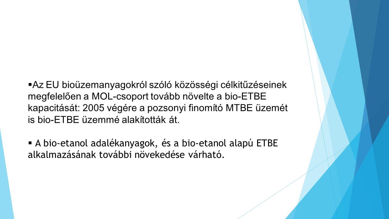  Az EU bioüzemanyagokról szóló közösségi célkitűzéseinek megfelelően a MOL-csoport tovább növelte a bio-ETBE kapacitását: 2005 végére a pozsonyi finomító MTBE üzemét is bio-ETBE üzemmé alakították át.