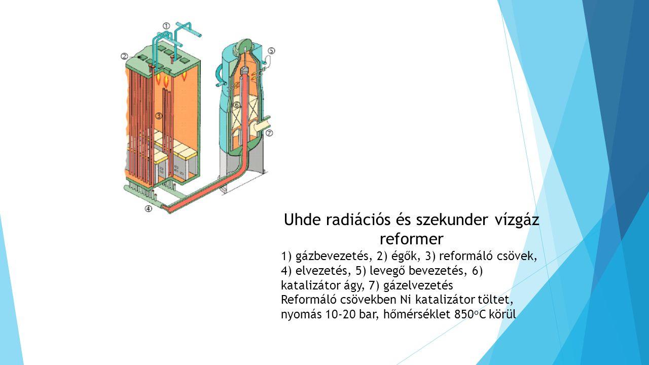 Uhde radiációs és szekunder vízgáz reformer 1) gázbevezetés, 2) égők, 3) reformáló csövek, 4) elvezetés, 5) levegő bevezetés, 6) katalizátor ágy, 7) gázelvezetés Reformáló csövekben Ni katalizátor töltet, nyomás 10-20 bar, hőmérséklet 850 o C körül