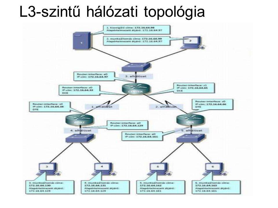 L3-szintű hálózati topológia