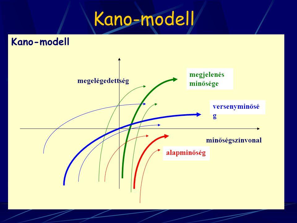 Kano-modell alapminőség versenyminősé g megjelenés minősége minőségszínvonal megelégedettség